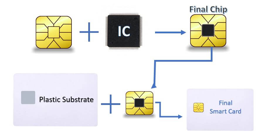 how smart cards work