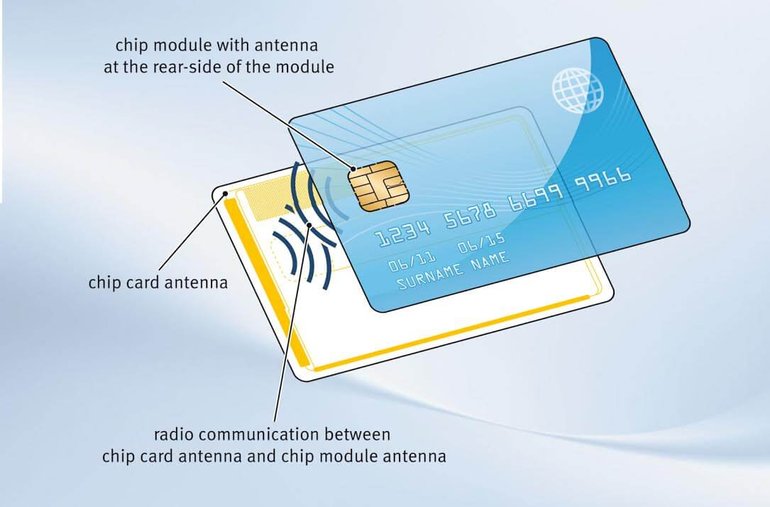 Informations Smart card hold