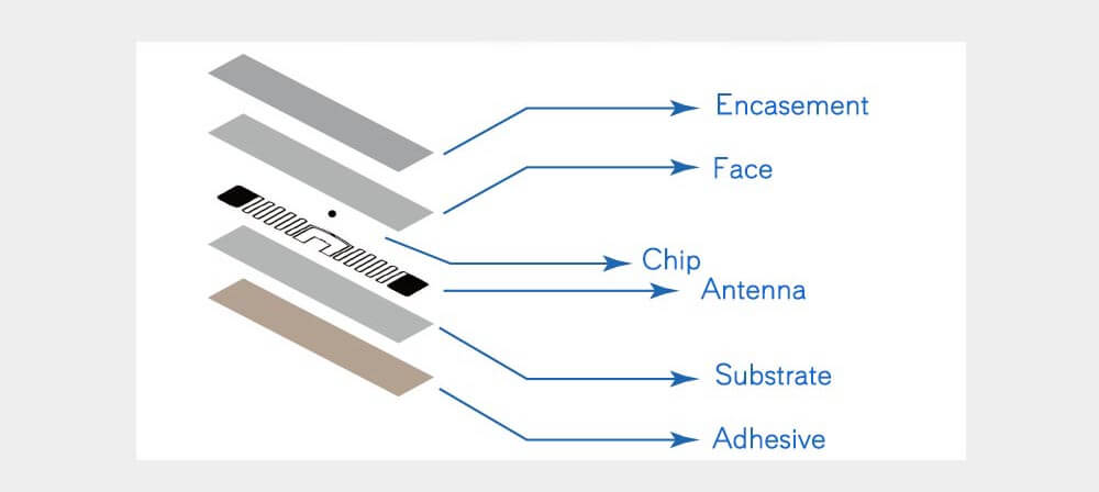 Features of a RFID Inlay