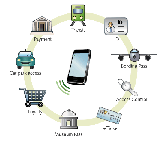 Applications of NFC Key Fobs