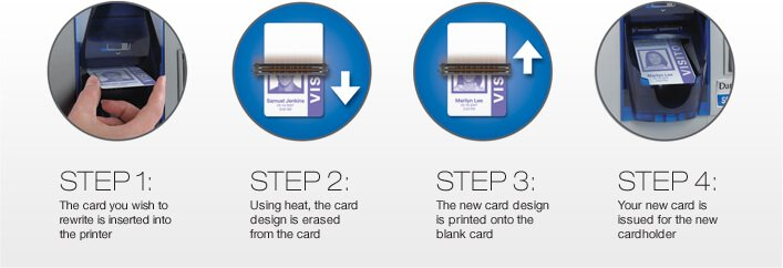 Benefits of rewritable cards
