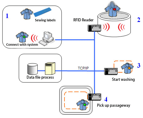 How RFID Laundry Tags Work.