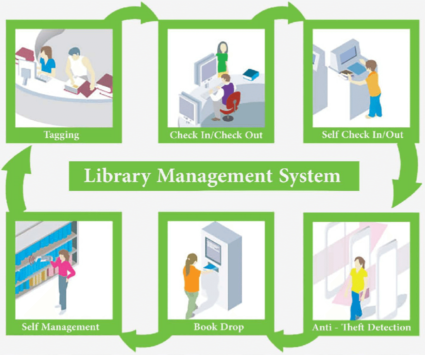 RFID-technology-for-library-management